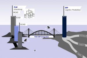 Basis für durchgängige Prozesslandschaften