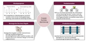 Portfolio-Management als Optimierungshebel