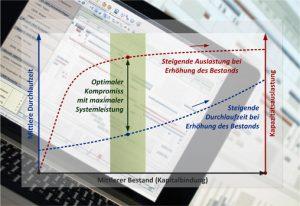 Naturanaloge Optimierungsalgorithmen in der Feinplanung