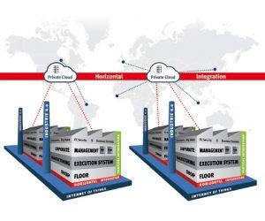 Vom Shop Floor-System zur Enterprise-Anwendung