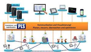 Logistik- und Fertigungsprozesse flexibel konfigurieren