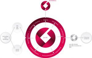 Datendrehkreuz von der Werkhalle bis zur Business-IT