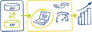 C-Teile-Einkauf vereinfachen und automatisieren