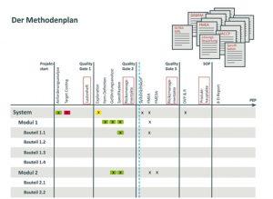 Systembaukasten für die Produktentwicklung
