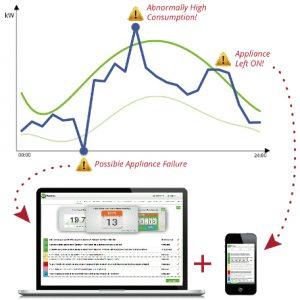 Energieströme optimieren