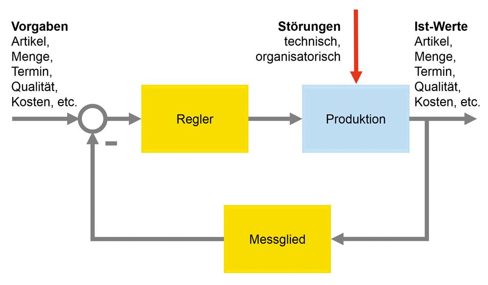 Darstellung der Produktion als Regelkreis – auf die Detaillierung kommt es an. (Bild: MPDV Mikrolab GmbH )
