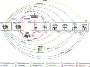 Systeme auf dem Prüfstand