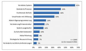 Software-Markt: Gute Noten für aktuelle Systeme