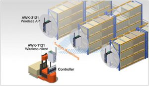 Drahtlose Automatisierung von Lagerhäusern