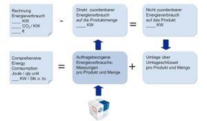 Verbrauchsanalyse in der diskreten Fertigung