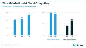 Viele Unternehmen gehen ohne Sicherheitsstrategie in die Cloud