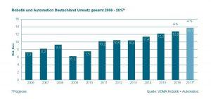 Deutsche Robotik und Automation boomen