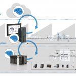 Maschinen-Controller mit integrierter KI
