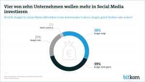 Vier von zehn Unternehmen wollen mehr in Social Media investieren