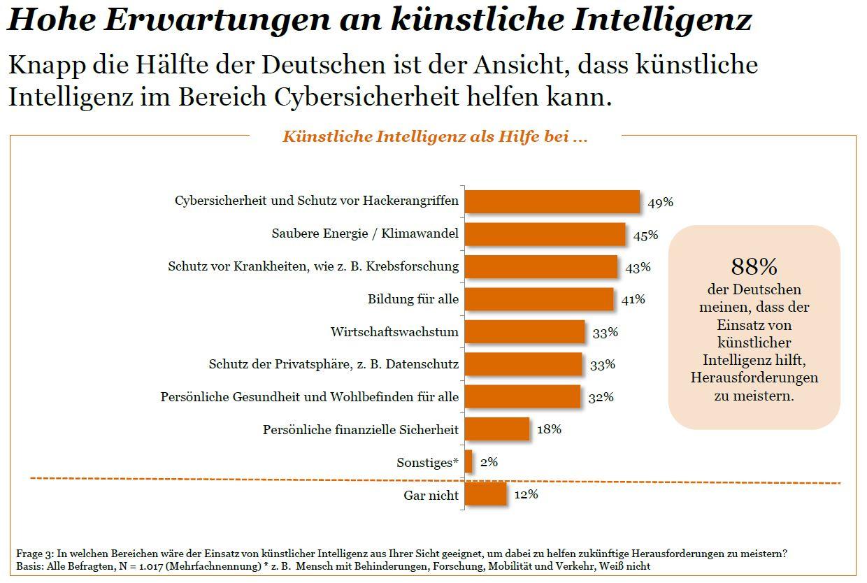 Künstliche Intelligenz: Eher Chance als Bedrohung?