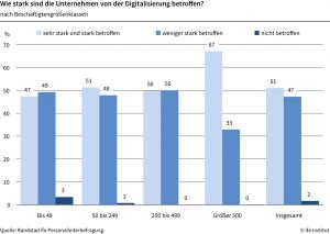 Digitalisierung betrifft fast alle Firmen