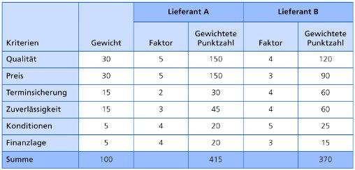 risikomodellierung in strategischen liefernetzwerken fr hybride - Lieferantenbewertung Muster