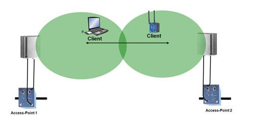 Effiziente Wlan Vernetzung Im Automationsumfeld Seite 2 Von 3