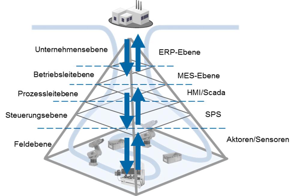 MES in der Automatisierungspyramide
