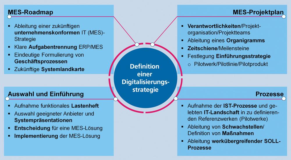 Gedanken über die Digitalisierungsstrategie vor der Einführung eines Manufacturing Execution System (MES). Bild: FIR e.V.