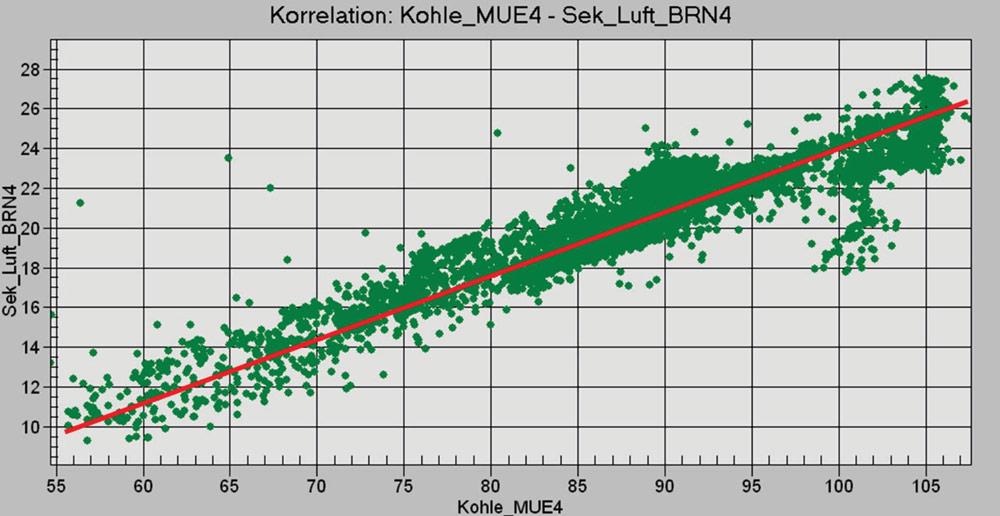 Wie Daten sprechen lernen - IT&Production