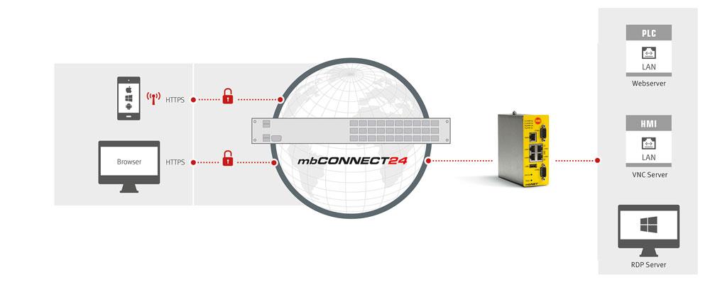 Mit MbWeb2Go können die Inhalte von RTP-, VNC- und Webservern per Standardbrowser dargestellt werden. (Bild: MB Connect Line GmbH)
