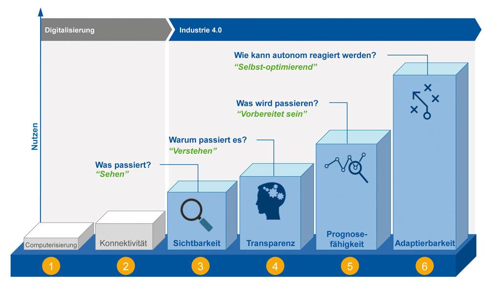 Stufen des Industrie 4.0-Entwicklungspfades. Bild: FIR e. V. an der RWTH Aachen