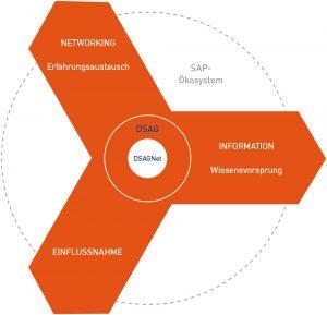 Bild: DSAG Deutsche SAP Anwendergruppe e.V.