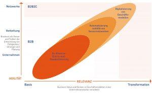 Business Value und Denken in Geschäftsmodellen in der Unternehmenskultur verankern. Bild: DSAG Deutsche SAP Anwendergruppe e.V.