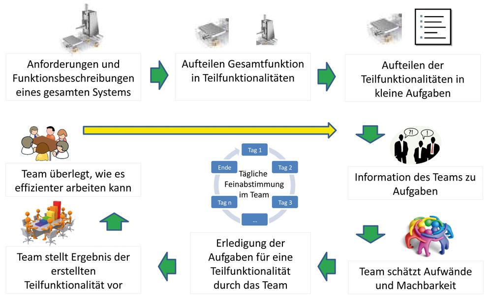 Der Scrum-Zyklus. Bild: mfp-Tenner