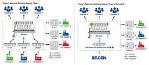 Wenn interne und unternehmensweite Prozesse, beispielsweise die Lieferkette, vereinfacht werden, kann dies für Kunden sehr wertvoll sein. Bild: Belden Electronics GmbH