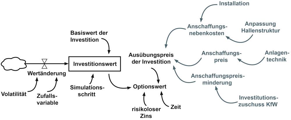 Um die Investition zu analysieren, arbeitet Ecooption mit verschiedenen Modellen. Hier zu sehen: das Grundmodell einer optionsbasierten Investitionsbewertung. (Bild: Fraunhofer IPA)