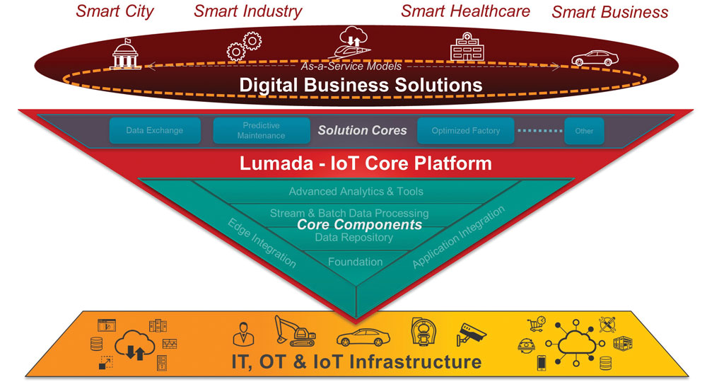 Die IoT-Plattform von Hitachi soll Firmen dabei helfen, schnell eigene IoT-Anwendungen aufzusetzen. (Bild: Hitachi Data Systems GmbH)