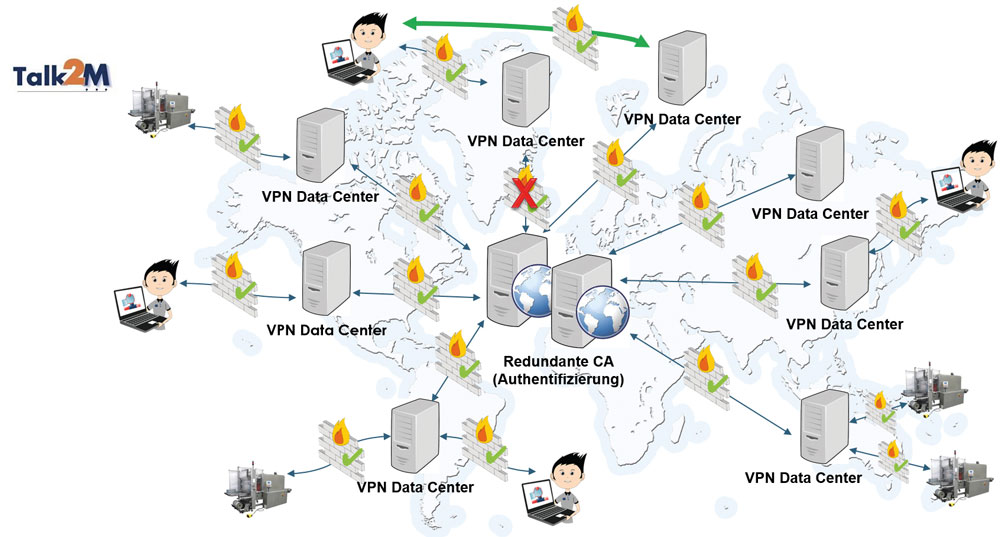 Vereinfachte Darstellung der hochverfügbaren, weltweiten Cloud-Infrastruktur von Talk2M (Bild: HMS Industrial Networks GmbH)