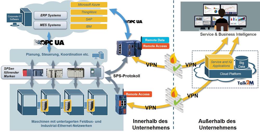 Fernzugriff & IT/OT-Integration mit Ewon im Kontext von Industrie 4.0 (Bild: HMS Industrial Networks GmbH)