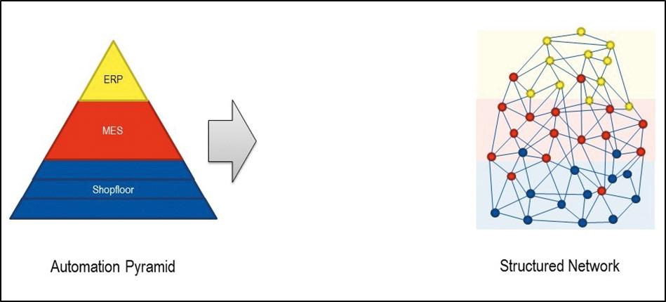 Viele Fachleute rechnen damit, dass sich die Automatisierungspyramide künftig zugunsten dezentral verfügbarer Funktionalität auflösen könnte. (Bild: VDMA e.V.)