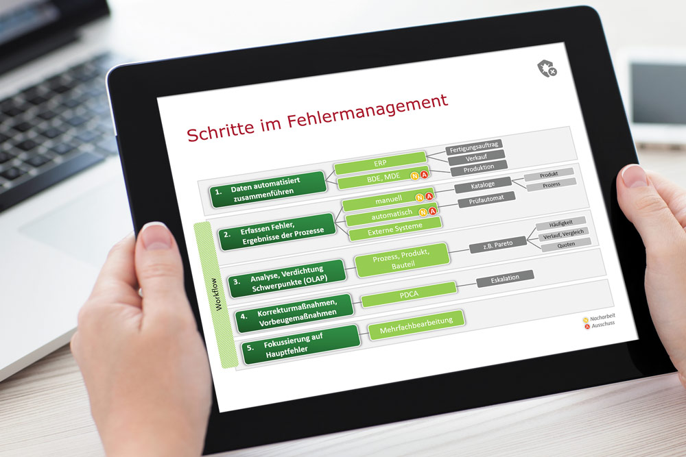 Die verschiedenen Module einer MES-Fehlermanagement-Lösung liefern als Informationsdrehscheibe im Industrie 4.0-Sinn das verdichtete Datenmaterial. (Bild: Inqu Informatics GmbH/graphicgoogle)
