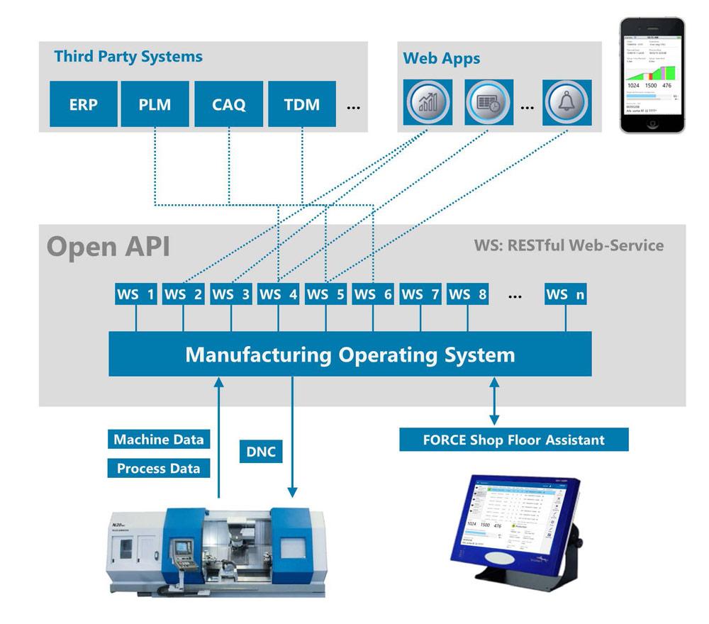 Manufacturing Operation Systems als Datendrehscheibe. Bild: Forcam GmbH