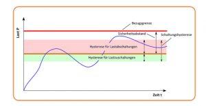 Modellbasiertes Lastmanagement