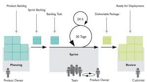 Industrie-Anwendungen agil entwickeln