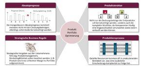 Portfolio-Management als Optimierungshebel