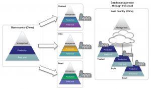 Fertigungs-IT-System und Batch Management über die Cloud. Bild: CLPA Europe