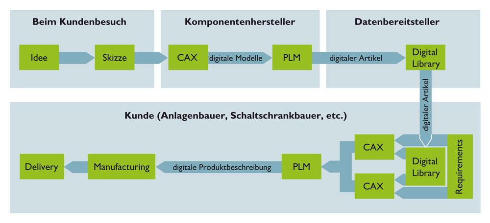 Bild: Phoenix Contact Deutschland GmbH