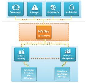 IT-Plattform für die Zustandsüberwachung