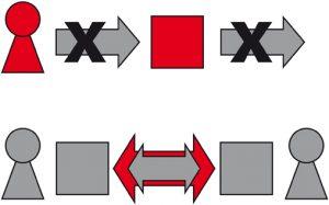 Mechanismen für jeden Anwendungsfall