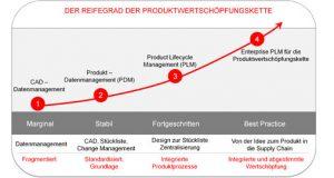 Wertschöpfungsvorteile durch Integration in die Supply Chain