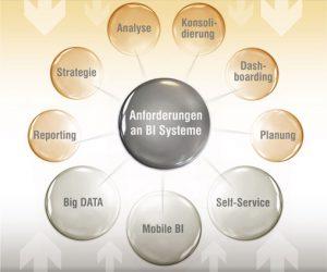Datenanalyse-Werkzeuge gezielt nutzen