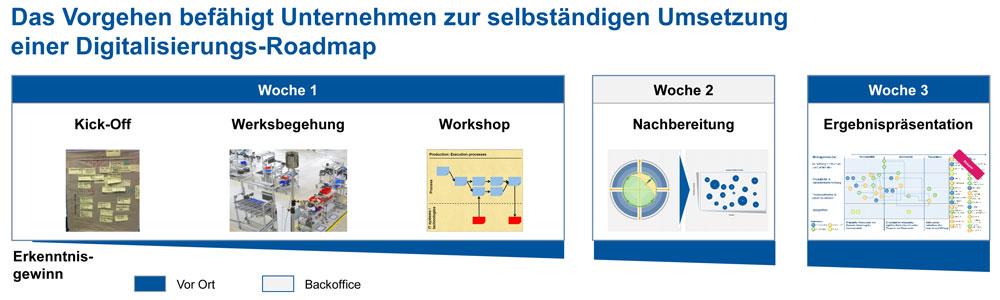 Zur individuellen Industrie 4.0-Roadmap in drei Wochen (Bild: FIR e. V. an der RWTH Aachen)