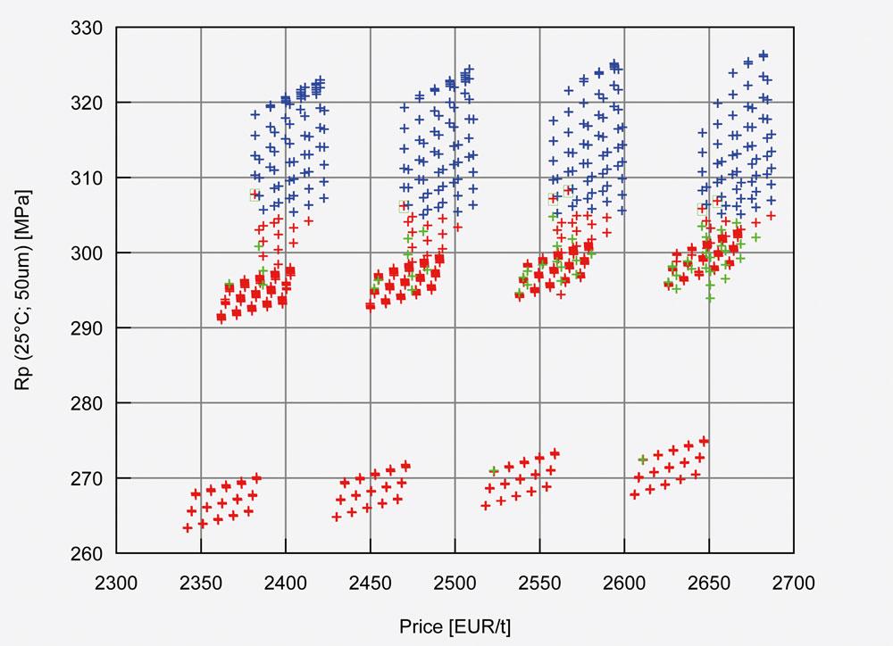 Vielfalt beherrschen: Mehr als 1.000 Varianten einer Werkstoffbezeichnung im Vergleich (Bild: Matplus)