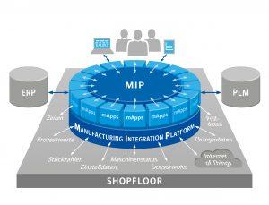 Plattform für die Fertigungs-IT
